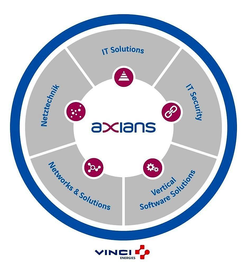 Création du nom Axians par Nymeo